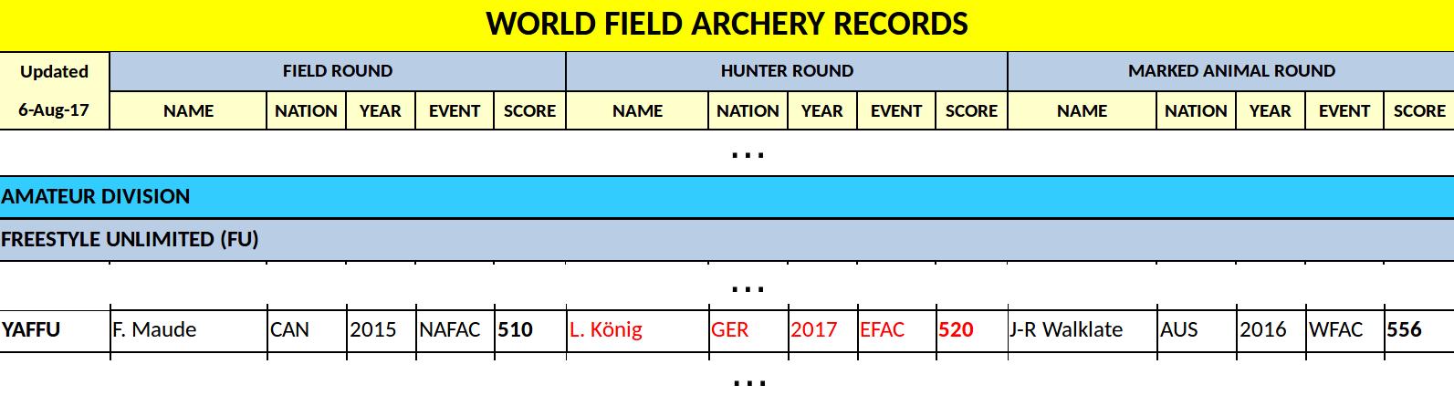 Luana König: neuer Weltrekord (IFAA)